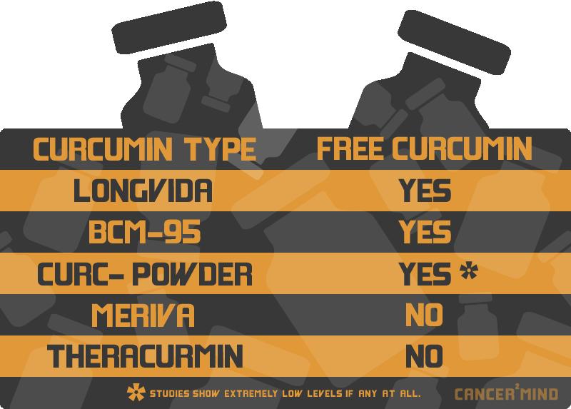 free-curcumin-curcuminoid-chart-graph
